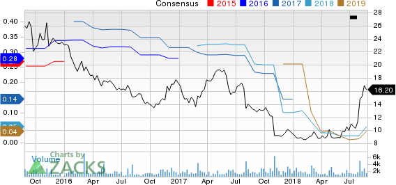 Top Ranked Momentum Stocks to Buy for August 27th: Habit Restaurants Inc (HABT)
