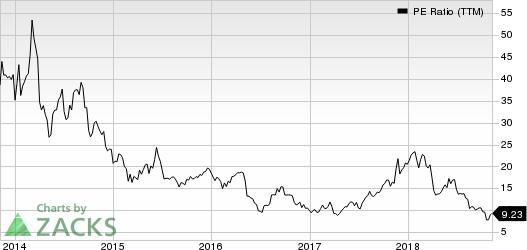 YY Inc. PE Ratio (TTM)
