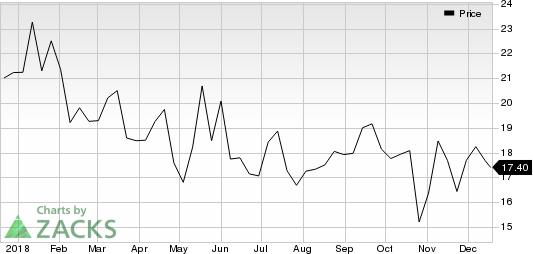 Altice USA, Inc. Price