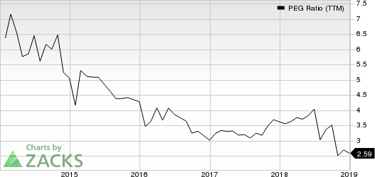 salesforce.com, inc. PEG Ratio (TTM)
