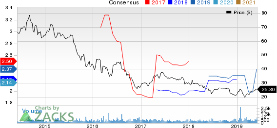 PLDT Inc. Price and Consensus