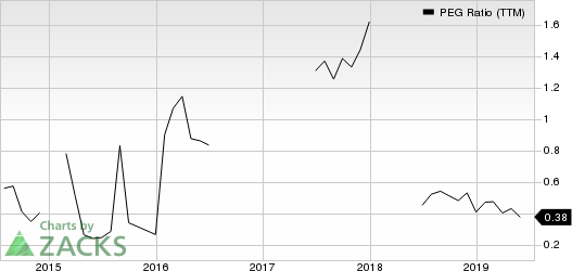 United Airlines Holdings Inc PEG Ratio (TTM)