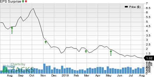 Denbury Resources Inc. Price and EPS Surprise