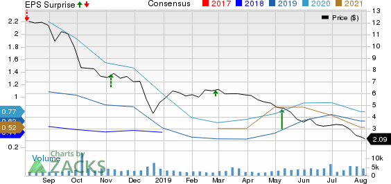Ring Energy, Inc. Price, Consensus and EPS Surprise