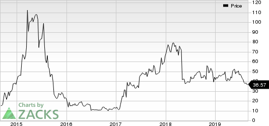 Esperion Therapeutics, Inc. Price