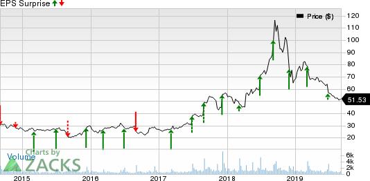 AeroVironment, Inc. Price and EPS Surprise