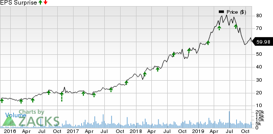Planet Fitness, Inc. Price and EPS Surprise
