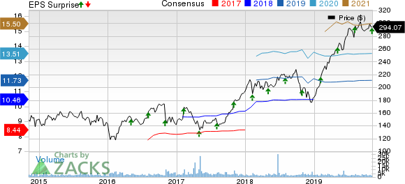 FleetCor Technologies, Inc. Price, Consensus and EPS Surprise