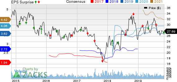 Discovery, Inc. Price, Consensus and EPS Surprise