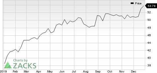 TC Energy Corporation Price