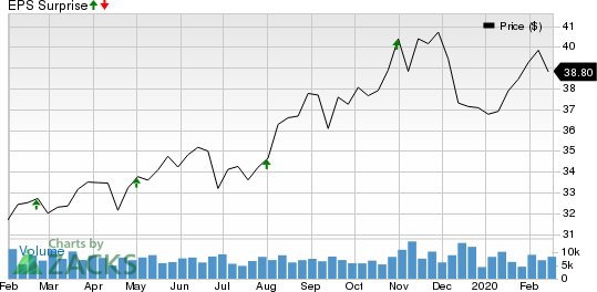 STORE Capital Corporation Price and EPS Surprise