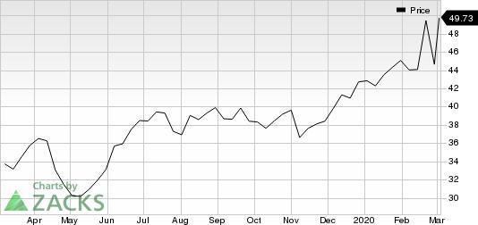 Newmont Goldcorp Corporation Price