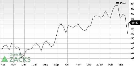 Activision Blizzard, Inc Price