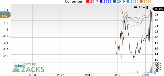Moderna, Inc. Price and Consensus