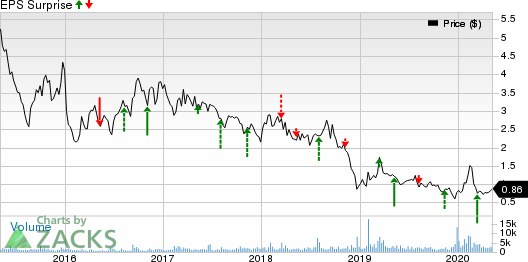 Lineage Cell Therapeutics, Inc. Price and EPS Surprise