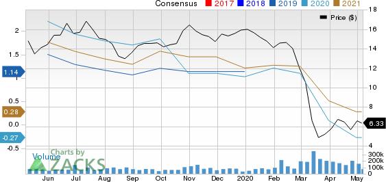 Petroleo Brasileiro SA Petrobras Price and Consensus