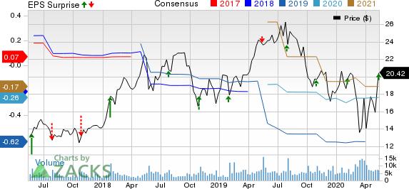 8x8 Inc Price, Consensus and EPS Surprise