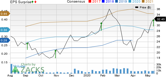 Dynatrace Inc Price, Consensus and EPS Surprise