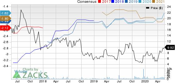 Syros Pharmaceuticals, Inc. Price and Consensus