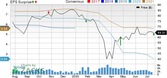 Autoliv, Inc. Price, Consensus and EPS Surprise