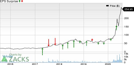 Quidel Corporation Price and EPS Surprise