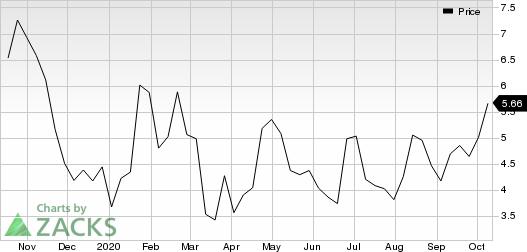 Evelo Biosciences, Inc. Price