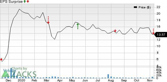 Aurinia Pharmaceuticals Inc Price and EPS Surprise