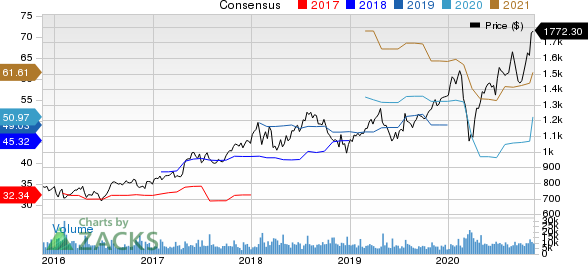Alphabet Inc. Price and Consensus