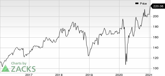 Laboratory Corporation of America Holdings Price