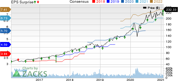 Microsoft Corporation Price, Consensus and EPS Surprise