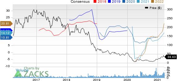 Laredo Petroleum, Inc. Price and Consensus