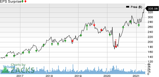 Lennox International, Inc. Price and EPS Surprise