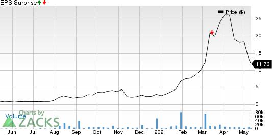 Aemetis, Inc Price and EPS Surprise