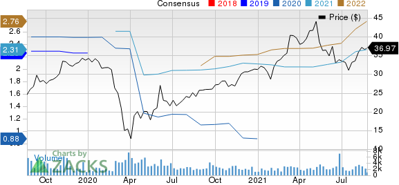 Wolverine World Wide, Inc. Price and Consensus