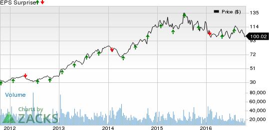 Celgene (CELG) Q3 Earnings: What's in Store for the Stock?
