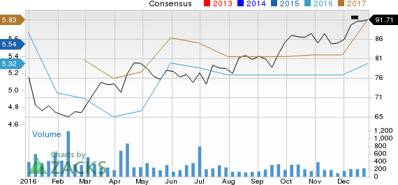 Looking for a Top Momentum Stock? 3 Reasons Why BASF SE (BASFY) is a Great Choice