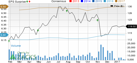 NextEra Energy (NEE) Misses Q4 Earnings, Issues Outlook
