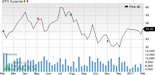 Eversource Energy (ES) Q4 Earnings: What's in the Cards?
