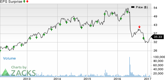 What Awaits Coca-Cola Enterprises (CCE) in Q4 Earnings?