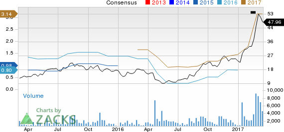 Top Ranked Momentum Stocks to Buy for March 17th