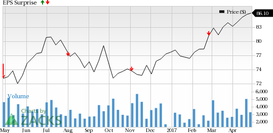 Should You Buy Pinnacle West Capital (PNW) Ahead of Earnings?