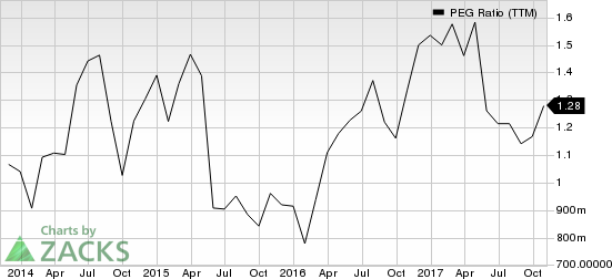 Acco Brands Corporation PEG Ratio (TTM)
