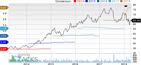 Altria Group, Inc. Price and Consensus