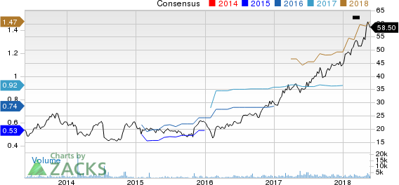 RealPage, Inc. Price and Consensus