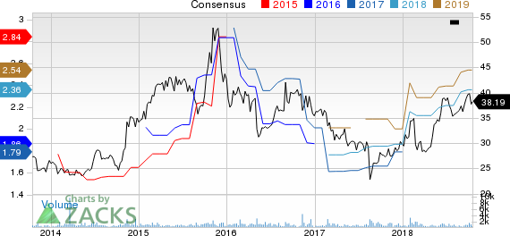 Matson, Inc. Price and Consensus