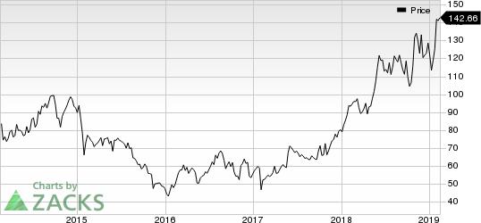 Deckers Outdoor Corporation Price