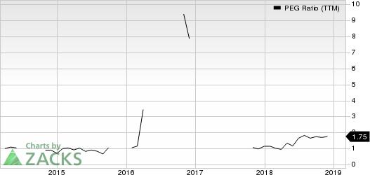 Companhia Brasileira de Distribuicao PEG Ratio (TTM)