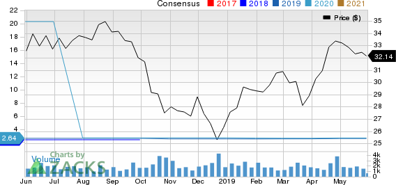 Washington Federal, Inc. Price and Consensus