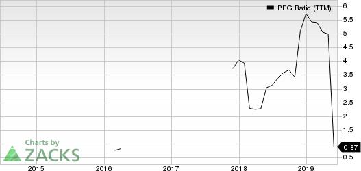 Westlake Chemical Partners LP PEG Ratio (TTM)