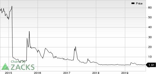Akari Therapeutics PLC Price